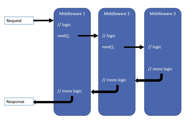 Middlewares in ASP.NET Core MVC