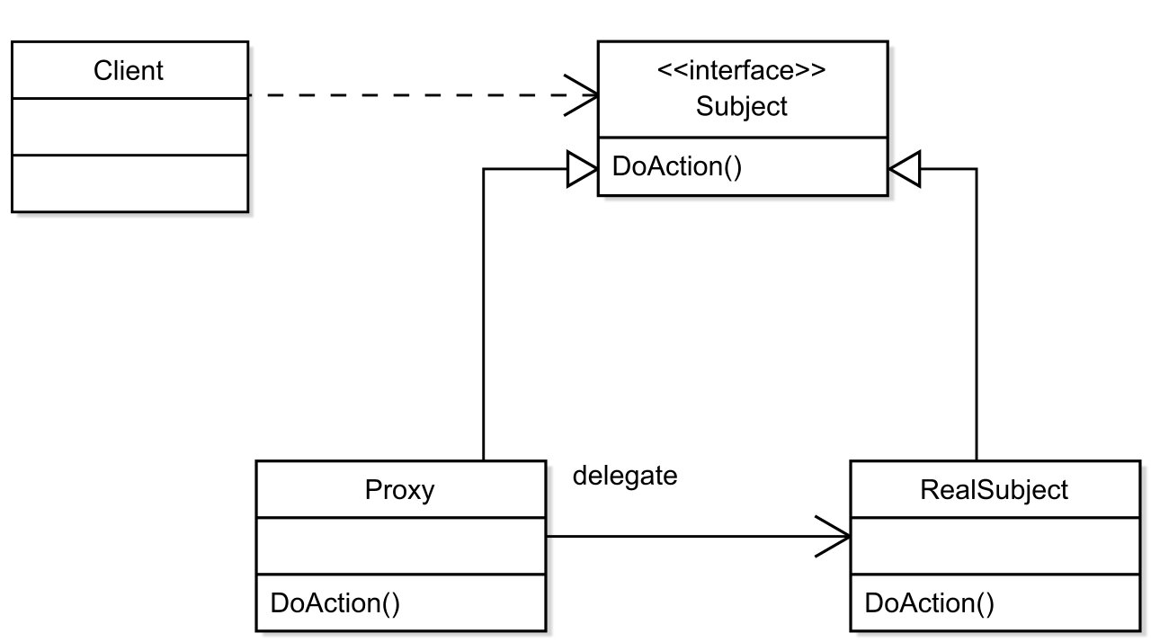 Proxy Pattern UML